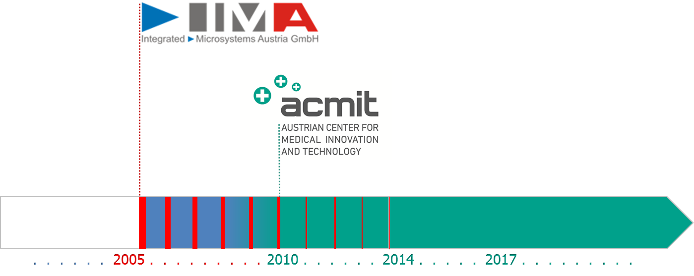 Transition of IMA to ACMIT