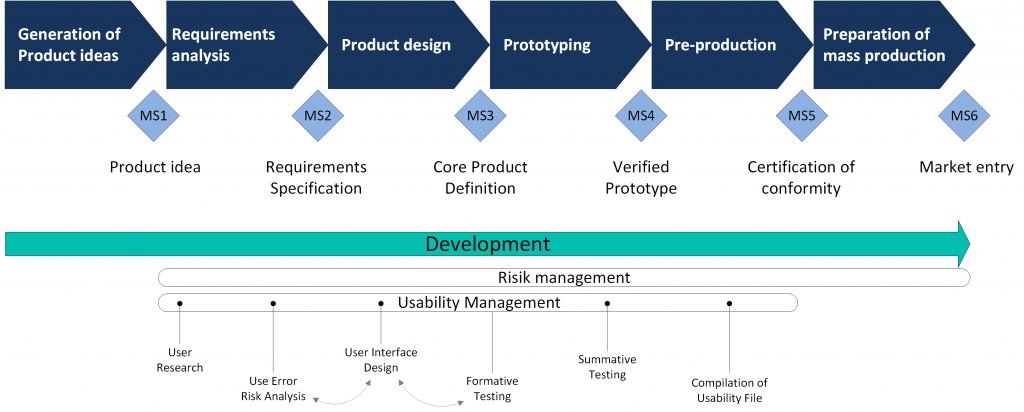 Usability-Management in the Development Process
