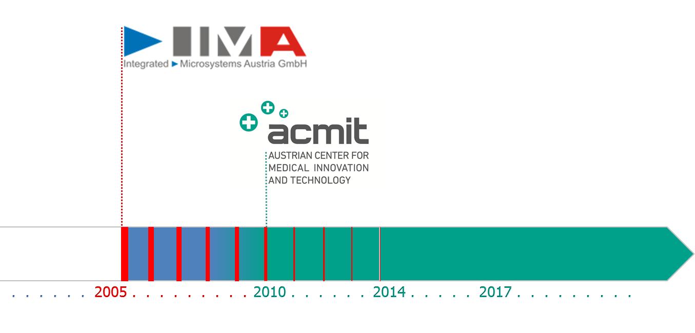 IMA_Acmit-history